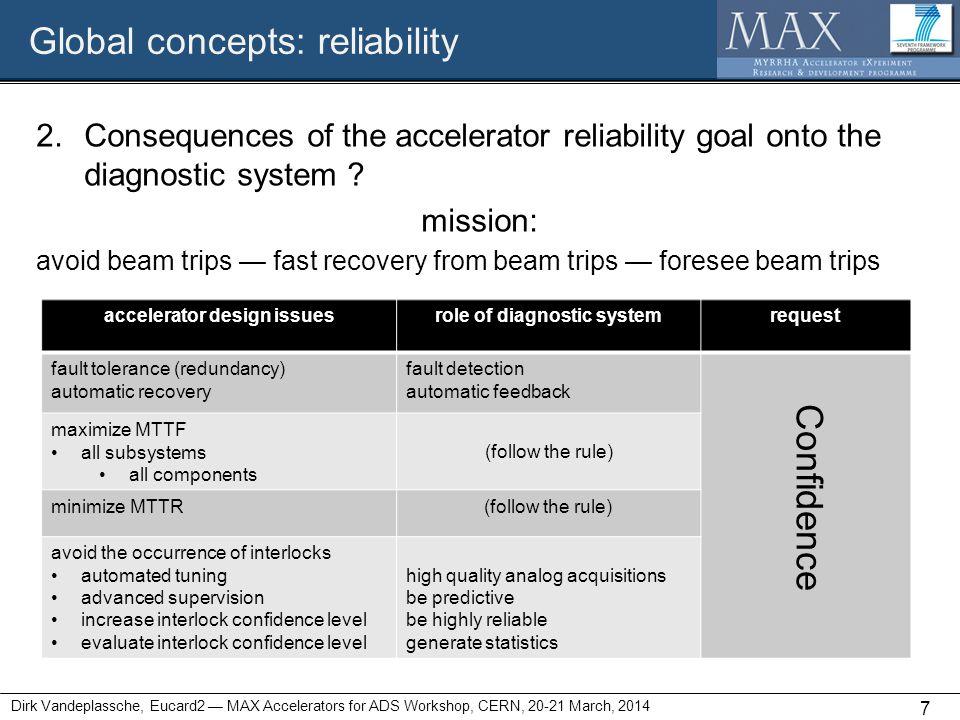 Global concepts: reliability Dirk Vandeplassche, Eucard2 — MAX Accelerators for ADS Workshop, CERN, 20-21 March, 2014 7 2.Consequences of the accelerator reliability goal onto the diagnostic system .