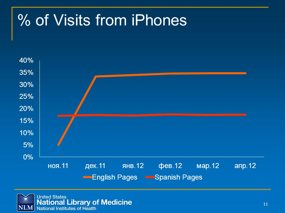 % of Visits from iPhones 11