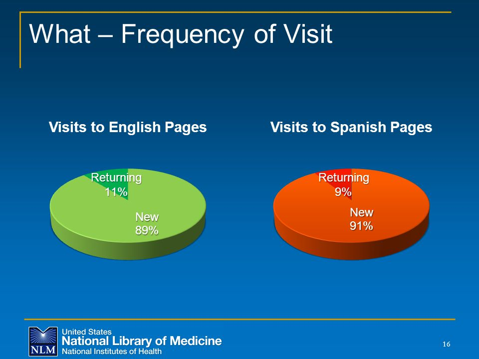 What – Frequency of Visit 16
