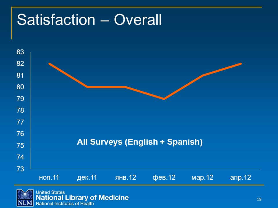 Satisfaction – Overall 18