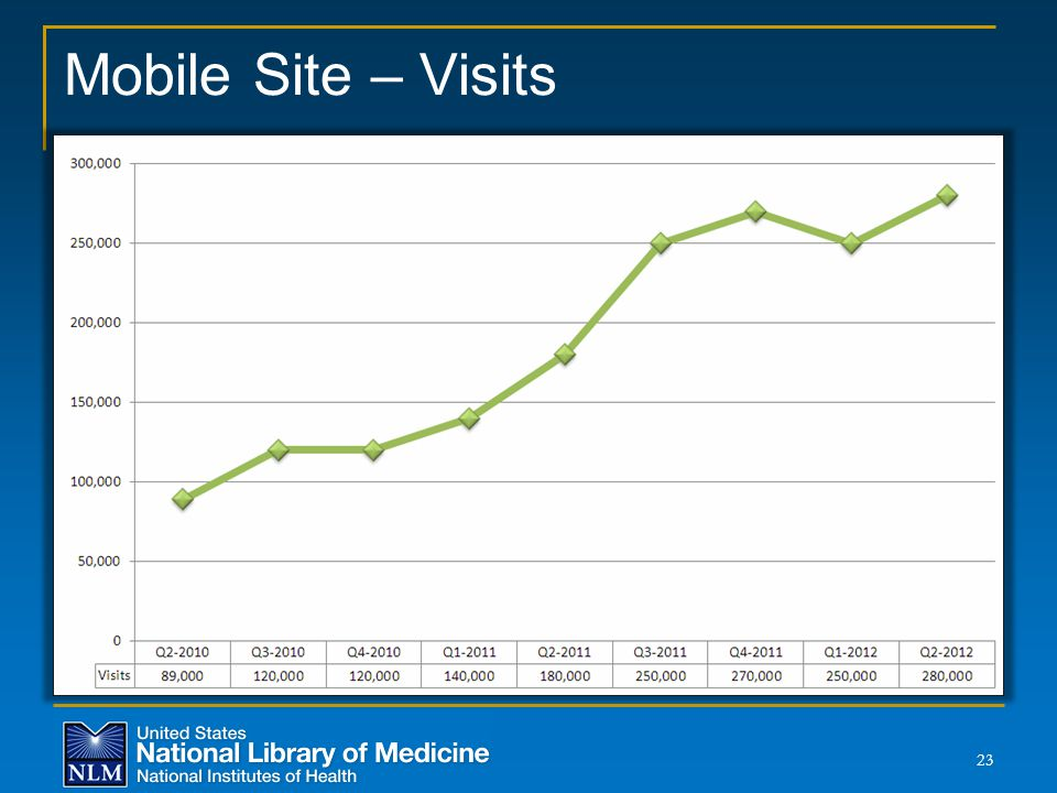 Mobile Site – Visits 23