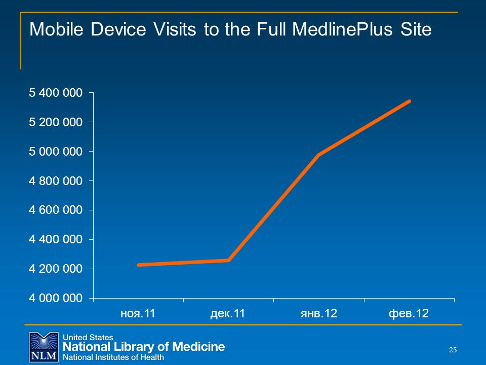 Mobile Device Visits to the Full MedlinePlus Site 25