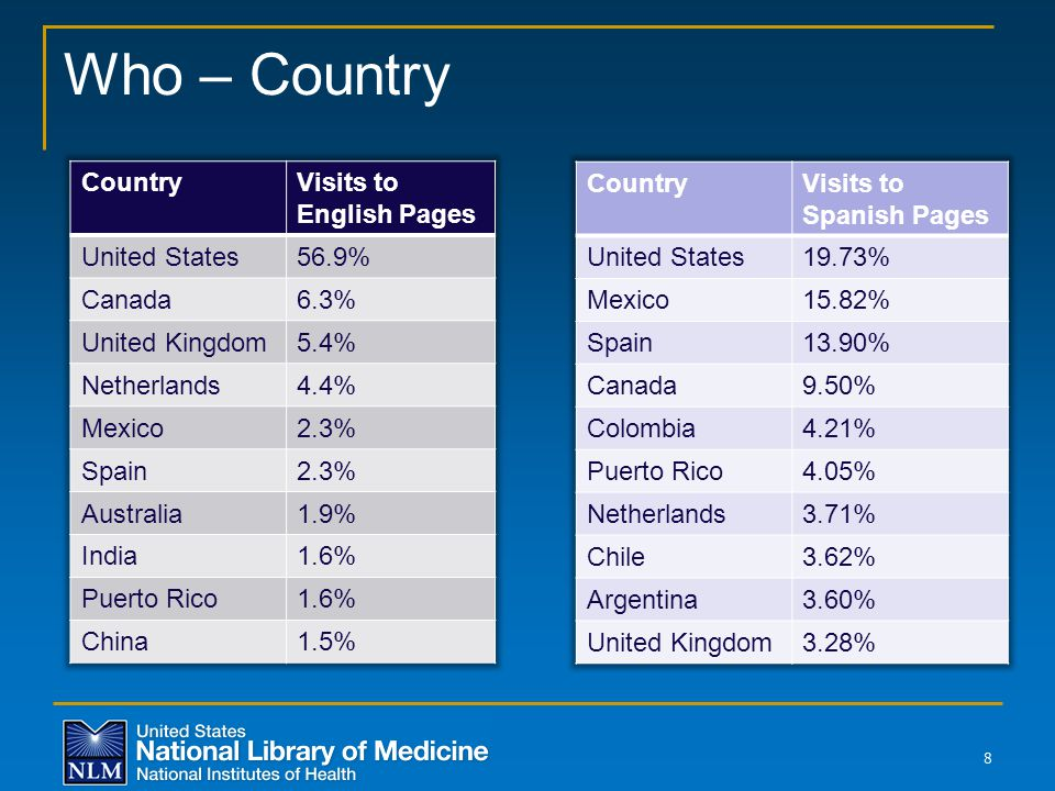 % of Visits from U.S. 9