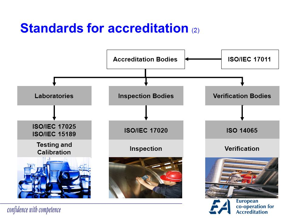 Standards for accreditation (2) ISO/IEC 17011Accreditation Bodies LaboratoriesInspection Bodies Testing and Calibration Inspection ISO/IEC 17025 ISO/I