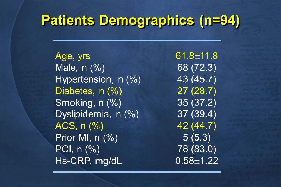 Patients Demographics (n=94) Age, yrs Male, n (%) Hypertension, n (%) Diabetes, n (%) Smoking, n (%) Dyslipidemia, n (%) ACS, n (%) Prior MI, n (%) PCI, n (%) Hs-CRP, mg/dL 61.8  11.8 68 (72.3) 43 (45.7) 27 (28.7) 35 (37.2) 37 (39.4) 42 (44.7) 5 (5.3) 78 (83.0) 0.58  1.22