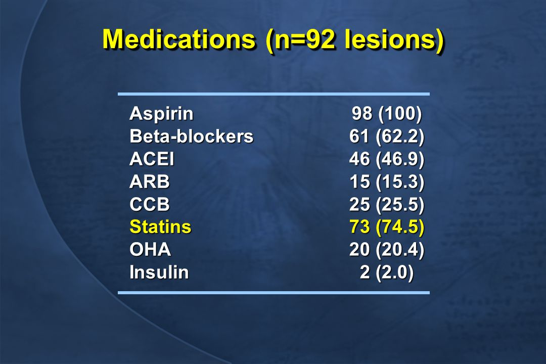 Medications (n=92 lesions) AspirinBeta-blockersACEIARBCCBStatinsOHAInsulin 98 (100) 61 (62.2) 46 (46.9) 15 (15.3) 25 (25.5) 73 (74.5) 20 (20.4) 2 (2.0)