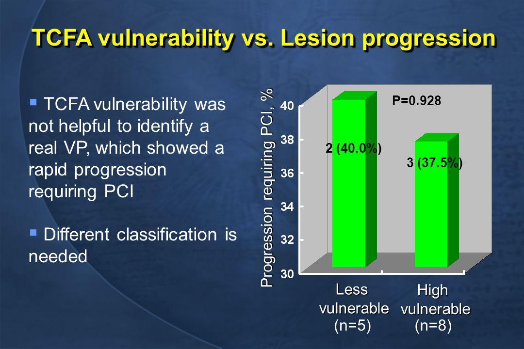 TCFA vulnerability vs.