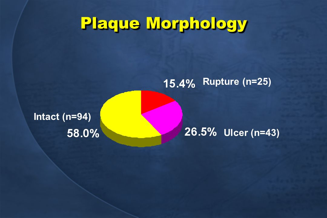 Plaque Morphology Intact (n=94) Ulcer (n=43) Rupture (n=25)