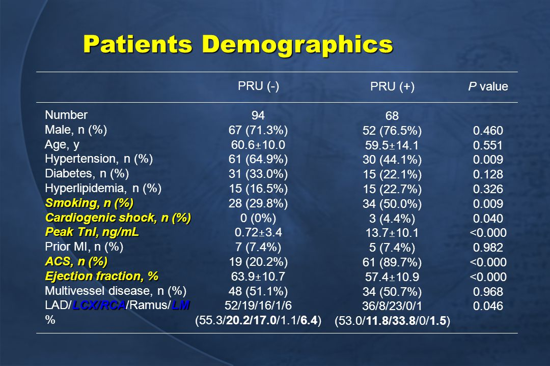 Patients Demographics Number Male, n (%) Age, y Hypertension, n (%) Diabetes, n (%) Hyperlipidemia, n (%) Smoking, n (%) Cardiogenic shock, n (%) Peak TnI, ng/mL Prior MI, n (%) ACS, n (%) Ejection fraction, % Multivessel disease, n (%) LCX/RCALM LAD/LCX/RCA/Ramus/LM % PRU (-) 94 67 (71.3%) 60.6  10.0 61 (64.9%) 31 (33.0%) 15 (16.5%) 28 (29.8%) 0 (0%) 0.72  3.4 7 (7.4%) 19 (20.2%) 63.9  10.7 48 (51.1%) 52/19/16/1/6 (55.3/20.2/17.0/1.1/6.4) PRU (+) 68 52 (76.5%) 59.5  14.1 30 (44.1%) 15 (22.1%) 15 (22.7%) 34 (50.0%) 3 (4.4%) 13.7  10.1 5 (7.4%) 61 (89.7%) 57.4  10.9 34 (50.7%) 36/8/23/0/1 (53.0/11.8/33.8/0/1.5) P value 0.460 0.551 0.009 0.128 0.326 0.009 0.040 <0.000 0.982 <0.000 0.968 0.046