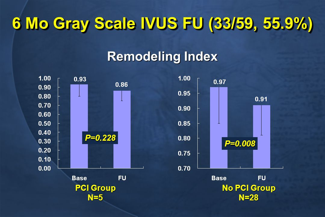6 Mo Gray Scale IVUS FU (33/59, 55.9%) PCI Group N=5 No PCI Group N=28 P=0.008 P=0.228 Remodeling Index