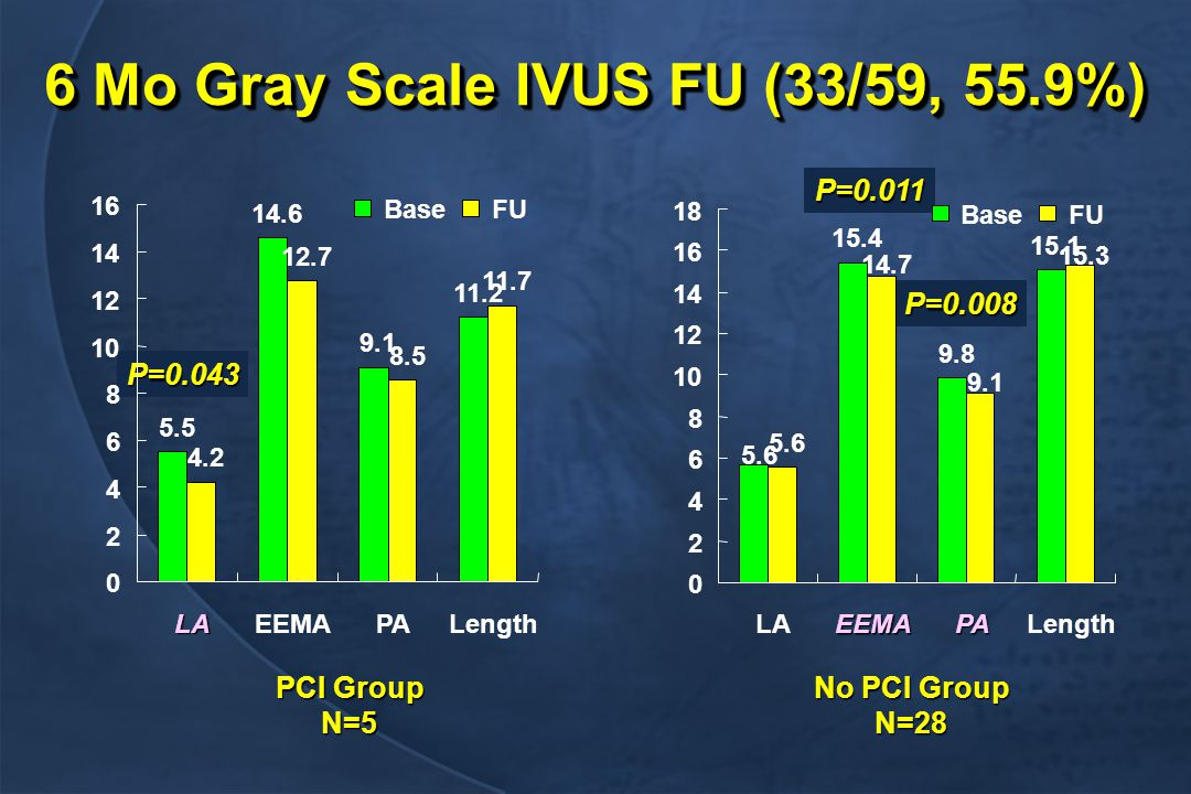 6 Mo Gray Scale IVUS FU (33/59, 55.9%) PCI Group N=5 P=0.043 No PCI Group N=28 P=0.011 P=0.008 5.5 14.6 9.1 11.2 4.2 12.7 8.5 11.7 0 2 4 6 8 10 12 14 16 LAEEMAPALength BaseFU 15.4 9.8 15.1 5.6 15.3 9.1 14.7 0 2 4 6 8 10 12 14 16 18 LAEEMAPALength BaseFU