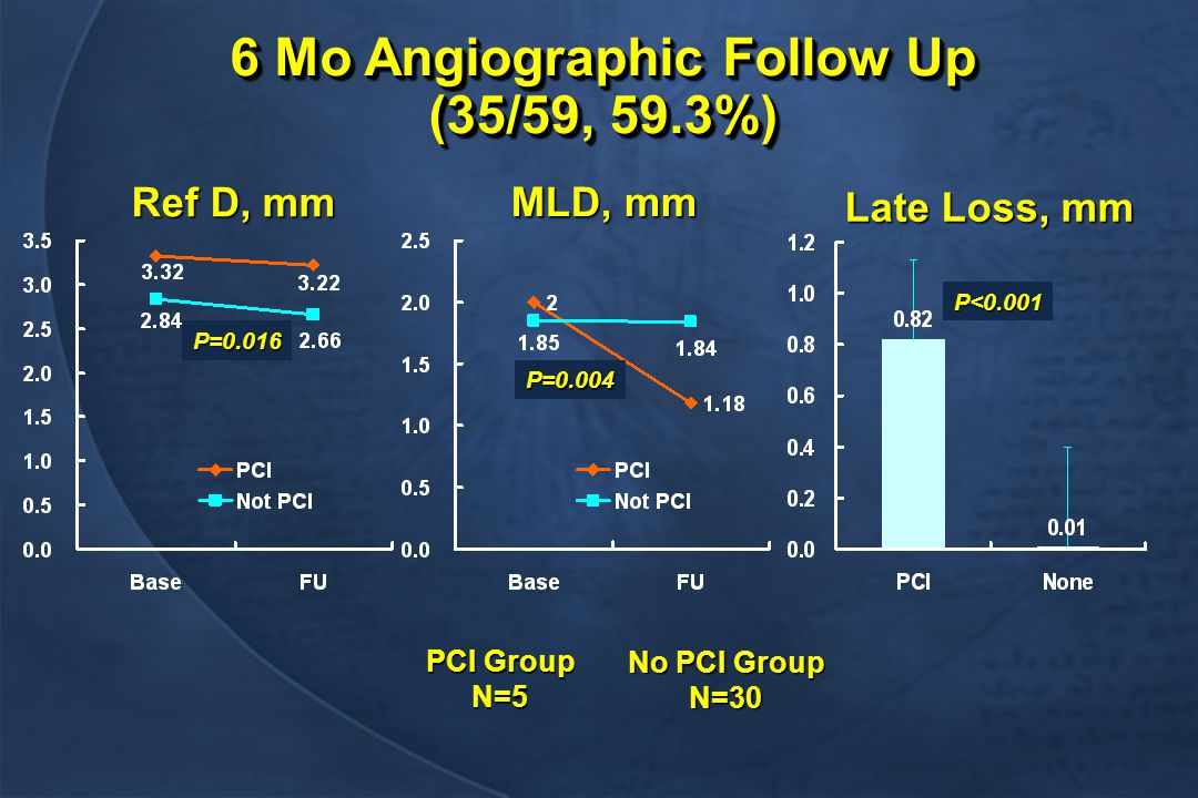Late Loss, mm Ref D, mm MLD, mm P=0.004 P=0.016 P<0.001 6 Mo Angiographic Follow Up (35/59, 59.3%) PCI Group N=5 No PCI Group N=30