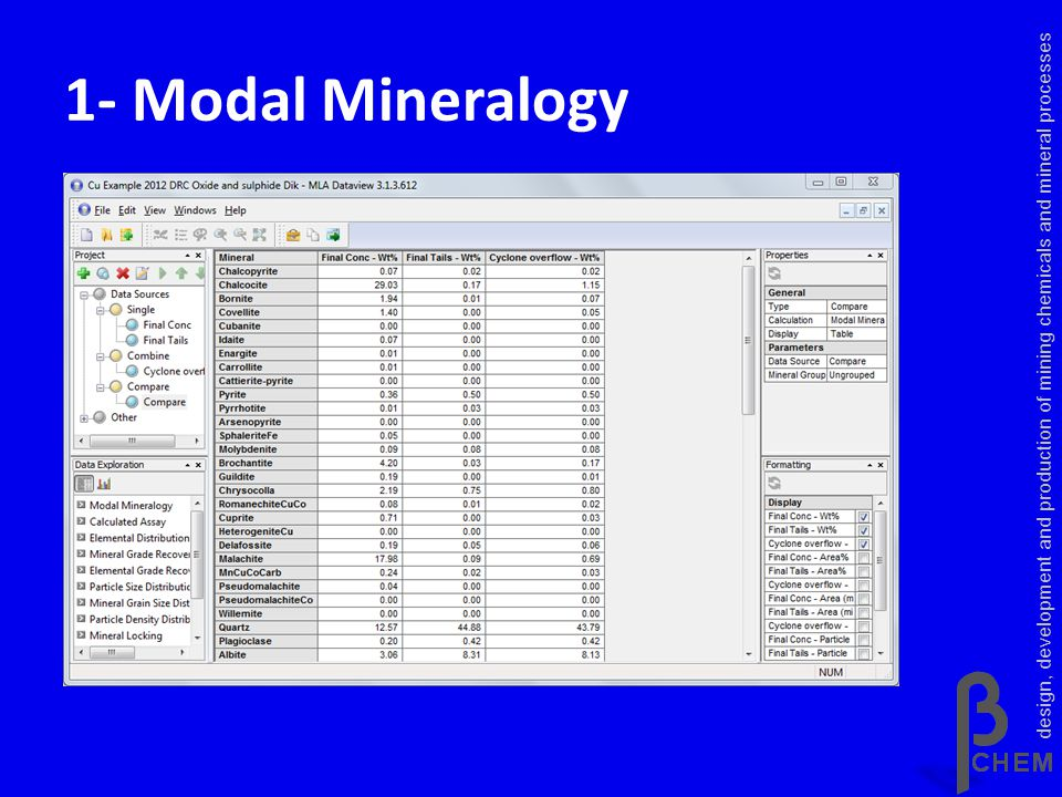 1- Calculated Assay design, development and production of mining chemicals and mineral processes
