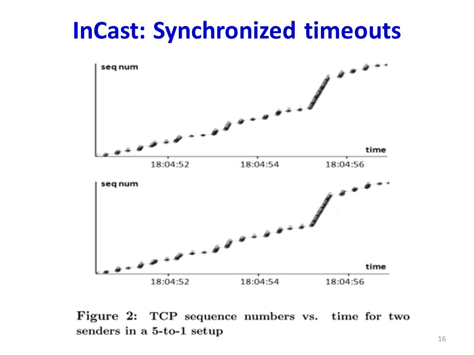 InCast: Synchronized timeouts 16