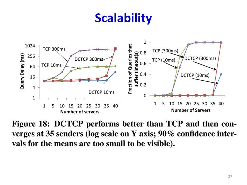 Scalability 37