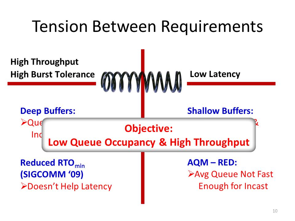 Tension Between Requirements 10 High Burst Tolerance High Throughput Low Latency DCTCP Deep Buffers:  Queuing Delays Increase Latency Shallow Buffers:  Bad for Bursts & Throughput Reduced RTO min (SIGCOMM '09)  Doesn't Help Latency AQM – RED:  Avg Queue Not Fast Enough for Incast Objective: Low Queue Occupancy & High Throughput