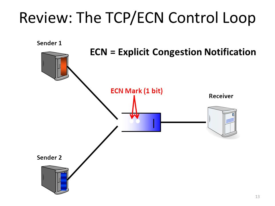 Review: The TCP/ECN Control Loop 13 Sender 1 Sender 2 Receiver ECN Mark (1 bit) ECN = Explicit Congestion Notification
