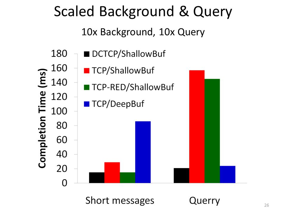 Scaled Background & Query 10x Background, 10x Query 26