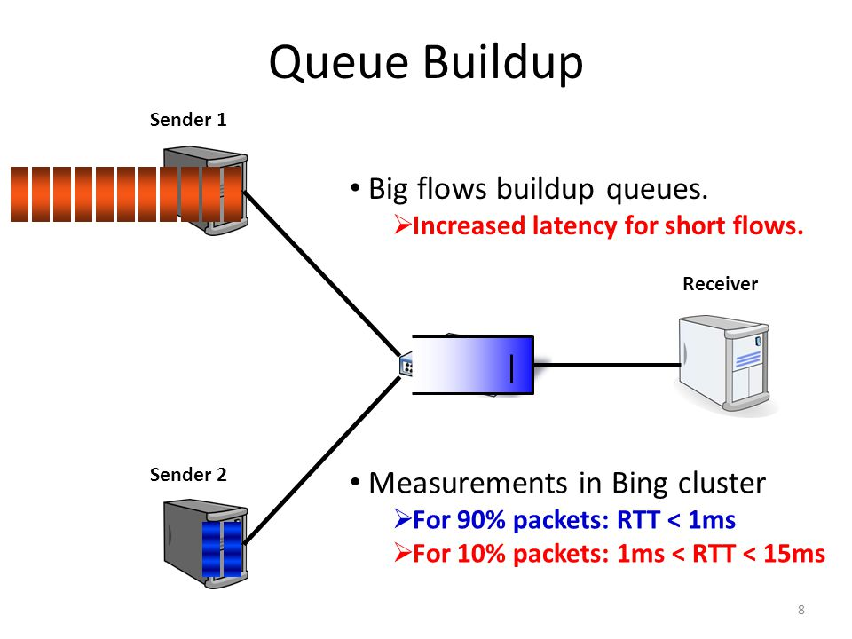 Queue Buildup 8 Sender 1 Sender 2 Receiver Big flows buildup queues.