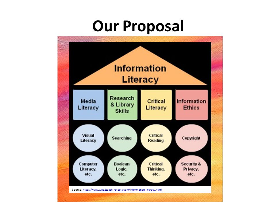 Our Proposal Source: https://www.flickr.com/photos/hersheydesai/14183923244/https://www.flickr.com/photos/hersheydesai/14183923244/ Source: http://www.web2teachingtools.com/information-literacy.htmlhttp://www.web2teachingtools.com/information-literacy.html
