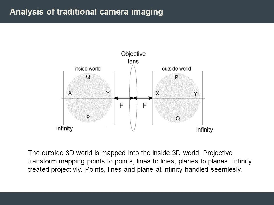 Analysis of traditional camera imaging The outside 3D world is mapped into the inside 3D world. Projective transform mapping points to points, lines t