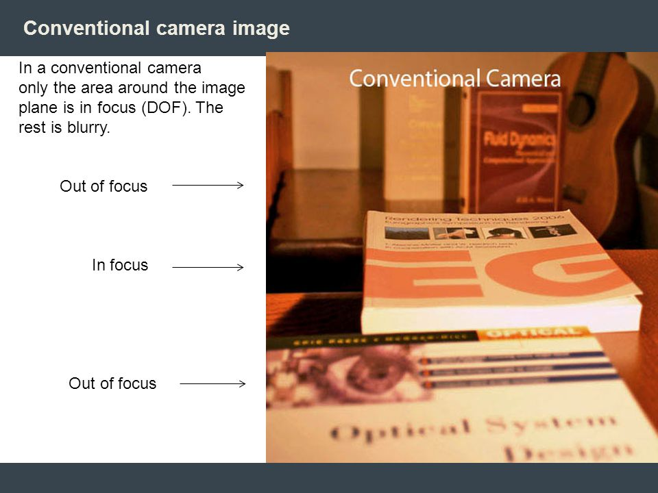 Conventional camera image In a conventional camera only the area around the image plane is in focus (DOF). The rest is blurry. Out of focus In focus O