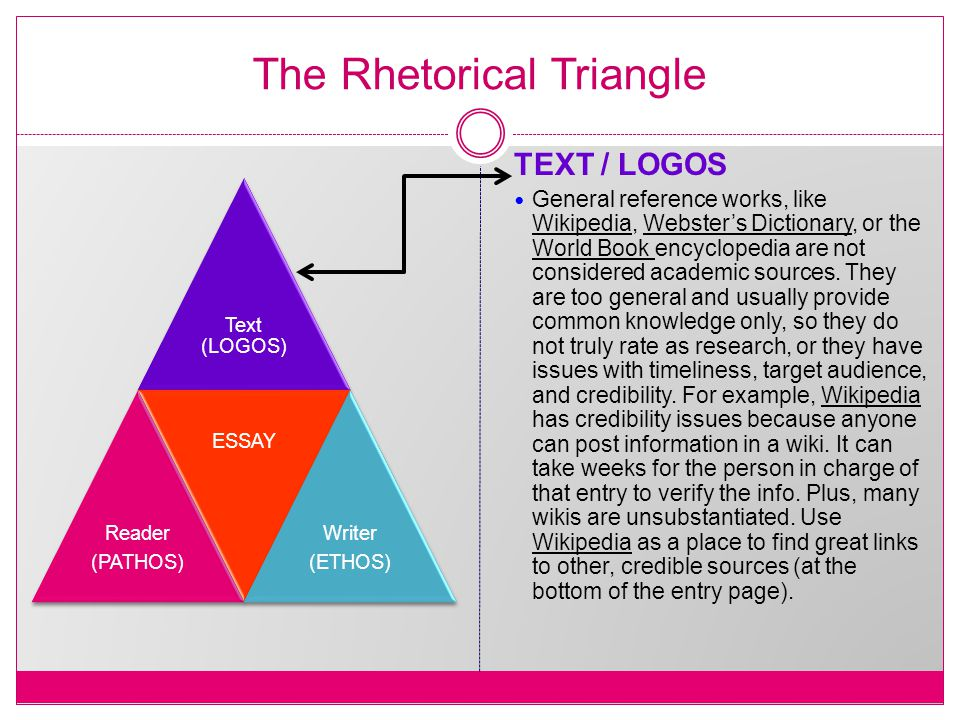 The Rhetorical Triangle Text (LOGOS) Reader (PATHOS) ESSAY Writer (ETHOS) TEXT / LOGOS General reference works, like Wikipedia, Webster's Dictionary, or the World Book encyclopedia are not considered academic sources.