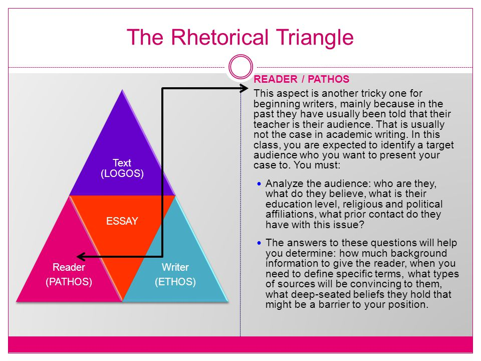 The Rhetorical Triangle Text (LOGOS) Reader (PATHOS) ESSAY Writer (ETHOS) READER / PATHOS This aspect is another tricky one for beginning writers, mainly because in the past they have usually been told that their teacher is their audience.