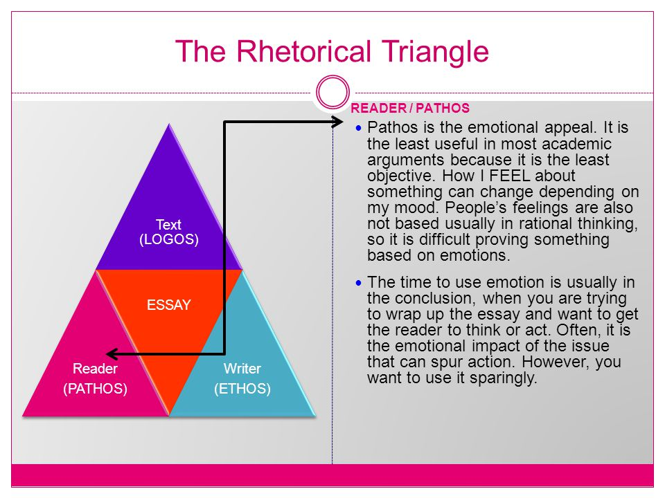 The Rhetorical Triangle Text (LOGOS) Reader (PATHOS) ESSAY Writer (ETHOS) READER / PATHOS Pathos is the emotional appeal.