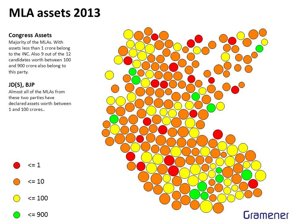 MLA assets 2013 <= 1 <= 10 <= 100 <= 900 Congress Assets Majority of the MLAs.