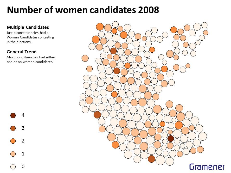 Number of women candidates 2008 4 3 2 1 0 Multiple Candidates Just 4 constituencies had 4 Women Candidates contesting in the elections.