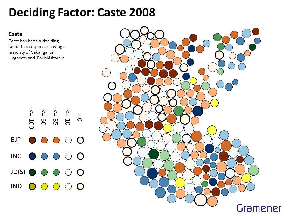 Deciding Factor: Caste 2008 Caste Caste has been a deciding factor in many areas having a majority of Vakaligarus, Lingayats and Parishishtarus. BJP I