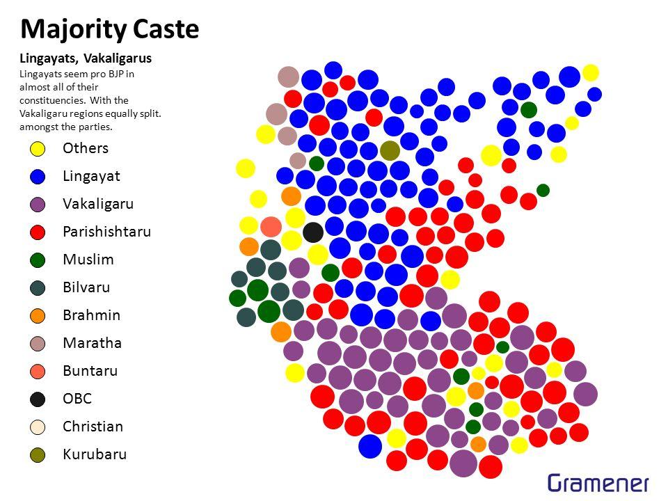 Majority Caste Others Lingayat Vakaligaru Parishishtaru Muslim Bilvaru Brahmin Maratha Buntaru OBC Christian Kurubaru Lingayats, Vakaligarus Lingayats seem pro BJP in almost all of their constituencies.