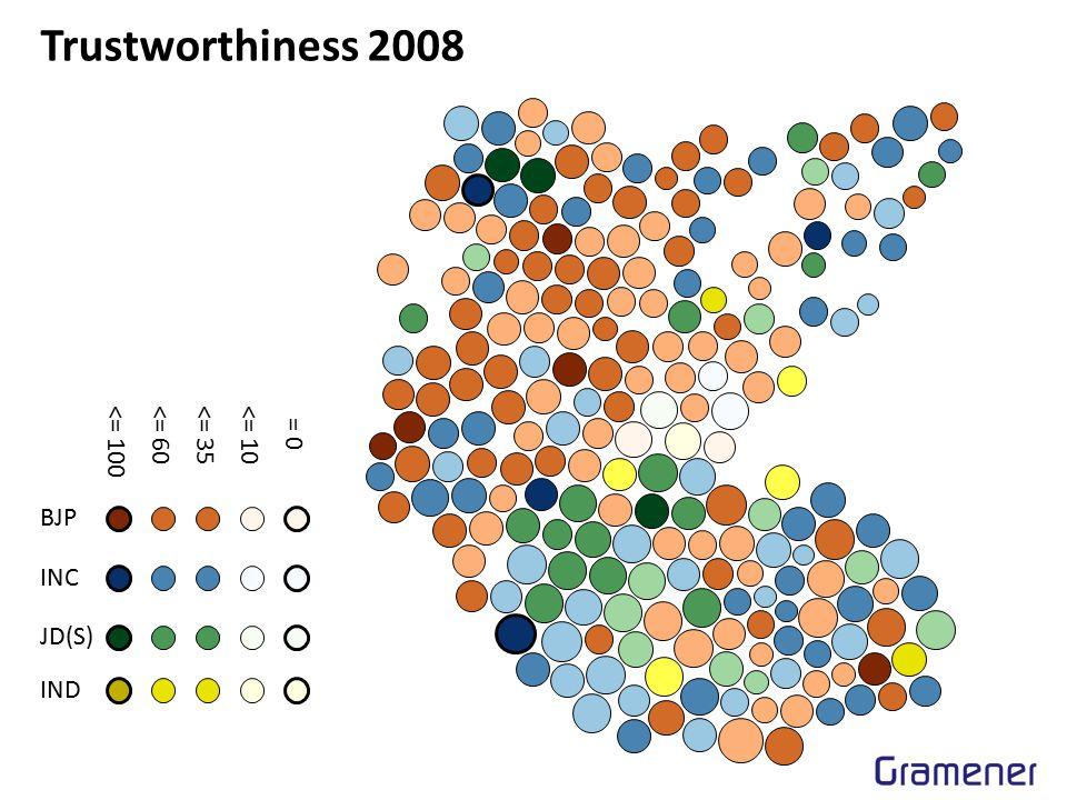 Trustworthiness 2008 BJP INC JD(S) IND <= 100<= 60<= 35<= 10 = 0