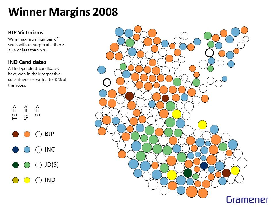 Winner Margins 2008 BJP INC JD(S) IND <= 51<= 35<= 5 BJP Victorious Wins maximum number of seats with a margin of either 5- 35% or less than 5 %.
