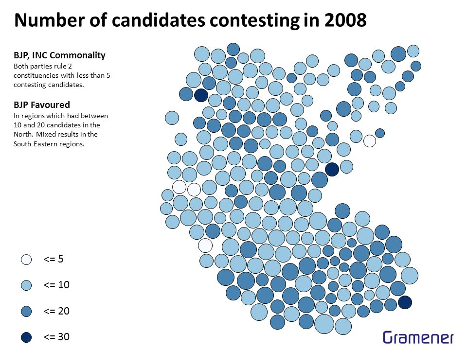 Average age of candidates 2008 <= 40 <= 45 <= 55 <= 60 BJP Pattern On an average, most BJP candidates lie between 45 to 55 years of age.