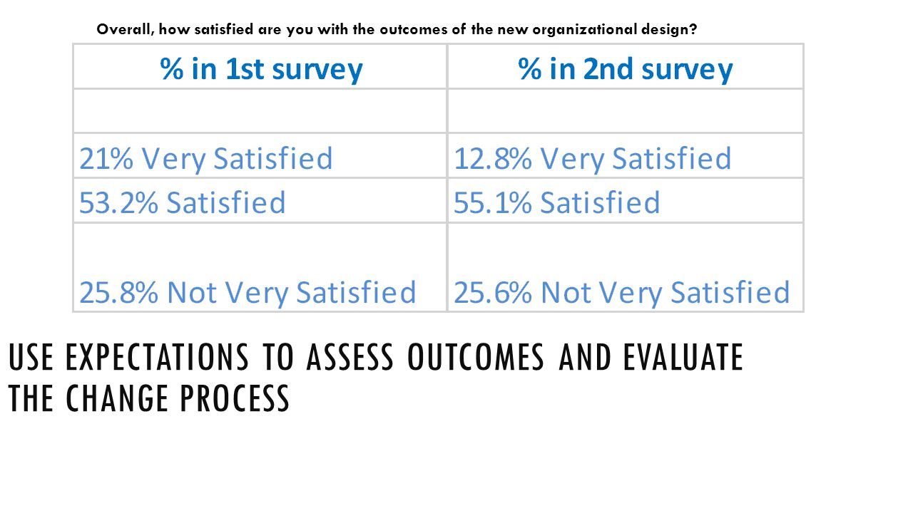 USE EXPECTATIONS TO ASSESS OUTCOMES AND EVALUATE THE CHANGE PROCESS Overall, how satisfied are you with the outcomes of the new organizational design?