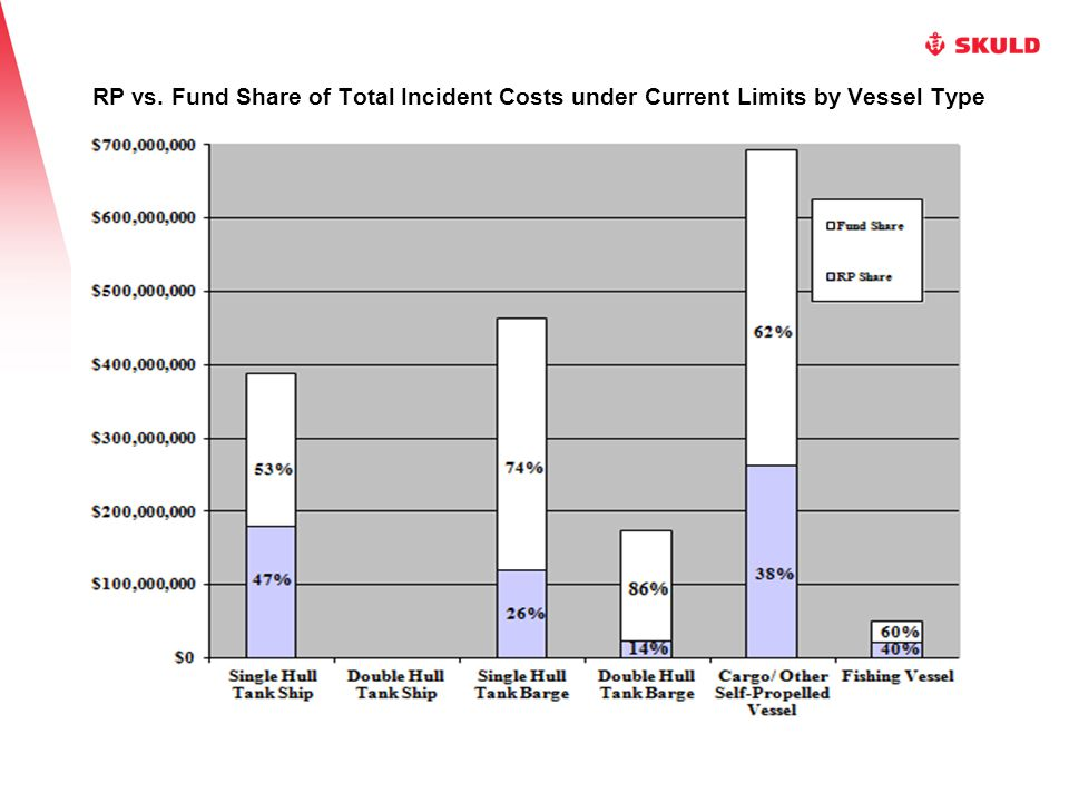 RP vs. Fund Share of Total Incident Costs under Current Limits by Vessel Type