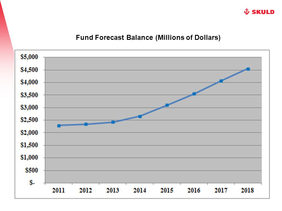 Fund Forecast Balance (Millions of Dollars)
