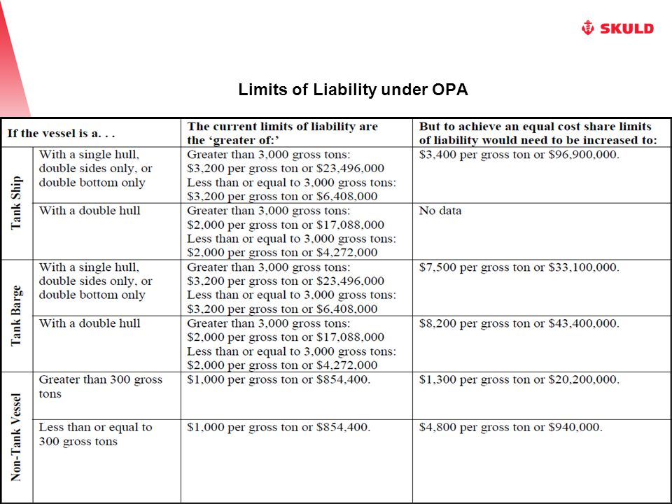 Limits of Liability under OPA