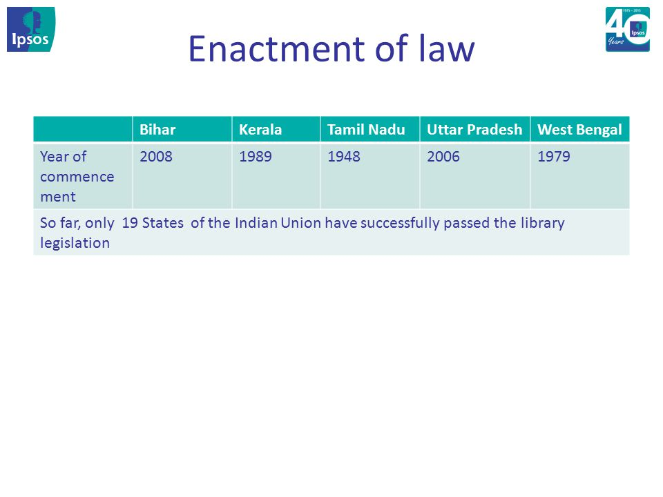 Enactment of law BiharKeralaTamil NaduUttar PradeshWest Bengal Year of commence ment 20081989194820061979 So far, only 19 States of the Indian Union h