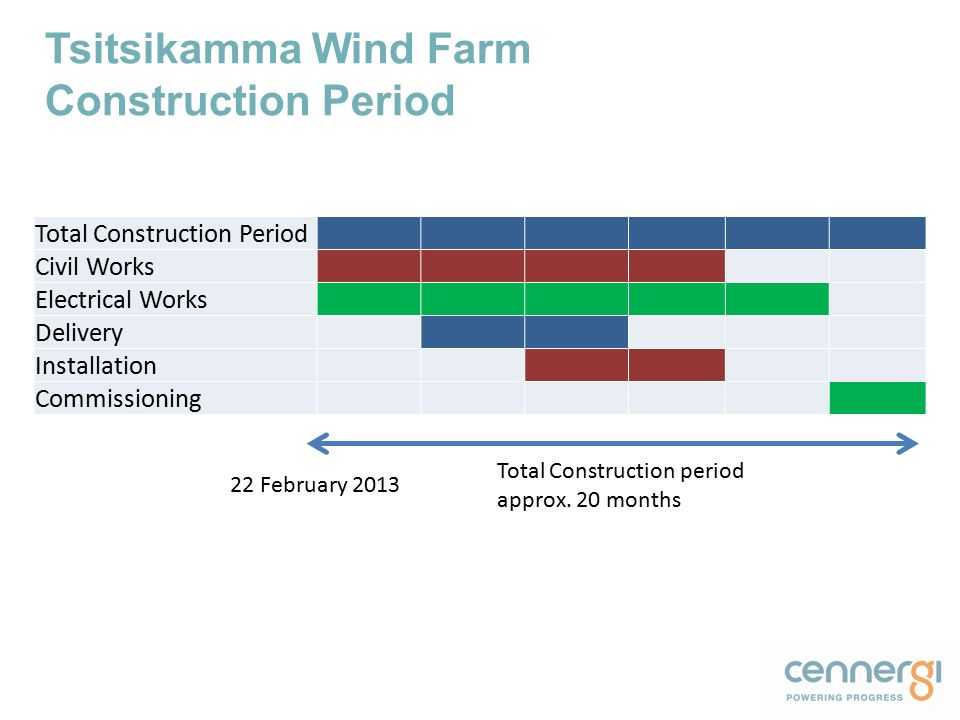 Tsitsikamma Wind Farm Construction Period Total Construction Period Civil Works Electrical Works Delivery Installation Commissioning Total Construction period approx.