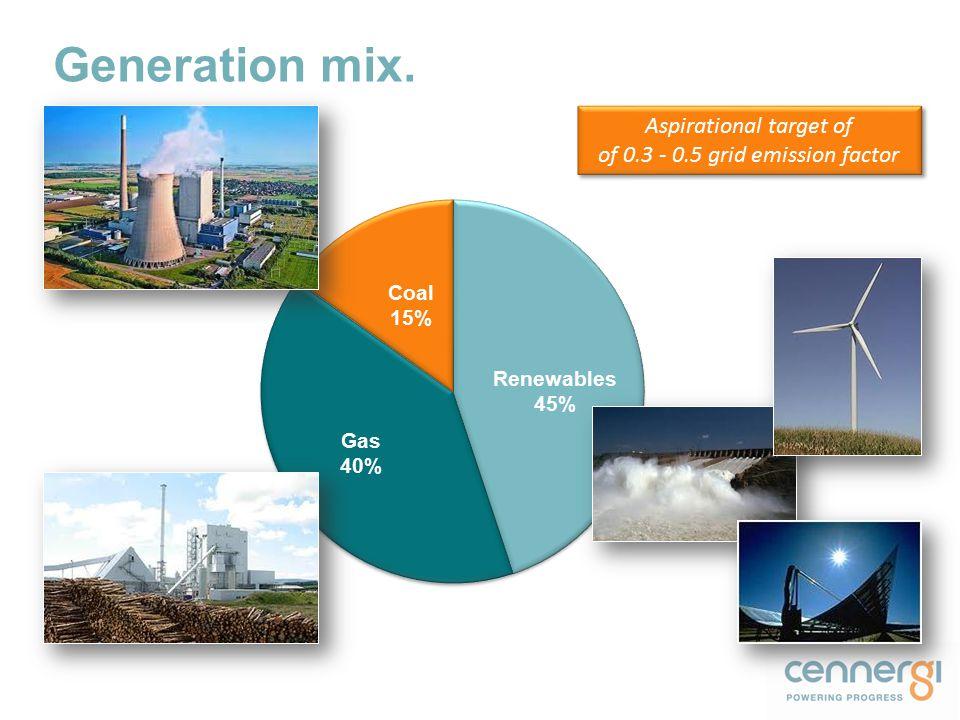 Generation mix. 3 Renewables 45% Coal 15% Aspirational target of of 0.3 - 0.5 grid emission factor Aspirational target of of 0.3 - 0.5 grid emission f