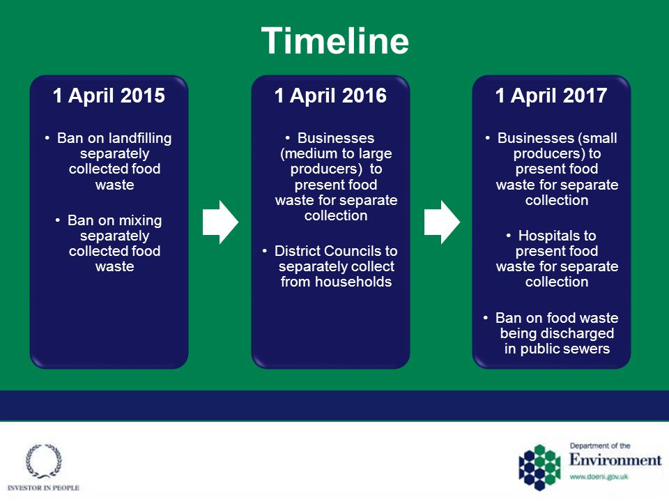 Timeline 1 April 2015 Ban on landfilling separately collected food waste Ban on mixing separately collected food waste 1 April 2016 Businesses (medium to large producers) to present food waste for separate collection District Councils to separately collect from households 1 April 2017 Businesses (small producers) to present food waste for separate collection Hospitals to present food waste for separate collection Ban on food waste being discharged in public sewers
