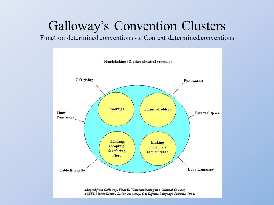 Galloway's Convention Clusters Function-determined conventions vs. Context-determined conventions