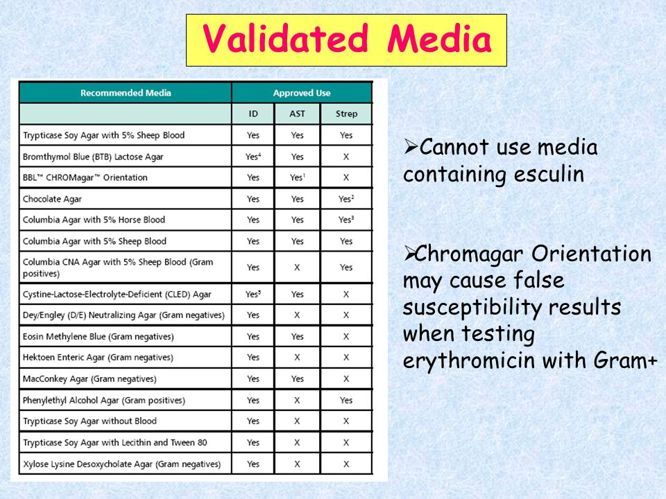 Validated Media  Cannot use media containing esculin  Chromagar Orientation may cause false susceptibility results when testing erythromicin with Gram+