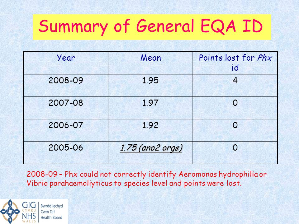 Summary of General EQA ID YearMeanPoints lost for Phx id 2008-091.954 2007-081.970 2006-071.920 2005-06 1.75 (ano2 orgs) 0 2008-09 – Phx could not correctly identify Aeromonas hydrophilia or Vibrio parahaemoliyticus to species level and points were lost.
