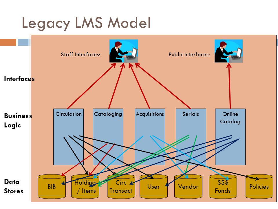 Legacy LMS Model Circulation BIB Staff Interfaces: Holding / Items Circ Transact UserVendorPolicies $$$ Funds CatalogingAcquisitionsSerialsOnline Catalog Public Interfaces: Interfaces Business Logic Data Stores