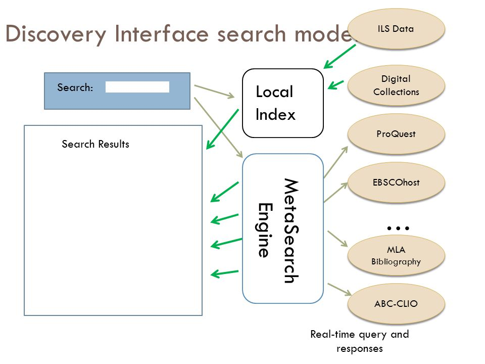 Discovery Interface search model Search: Digital Collections ProQuest EBSCOhost … MLA Bibliography ABC-CLIO Search Results Real-time query and responses ILS Data Local Index MetaSearch Engine