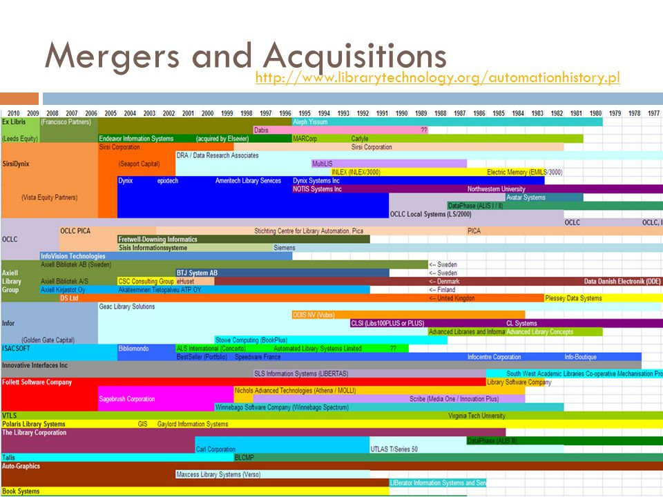 Mergers and Acquisitions http://www.librarytechnology.org/automationhistory.pl